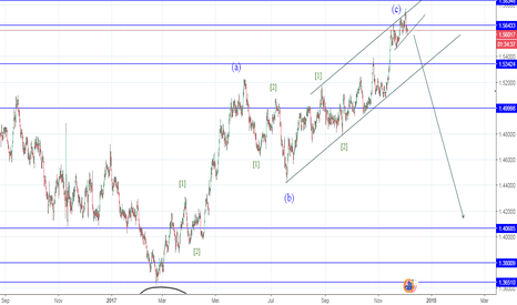 EURAUD: Flat wave 2 Monthly_ending diagonal wave C