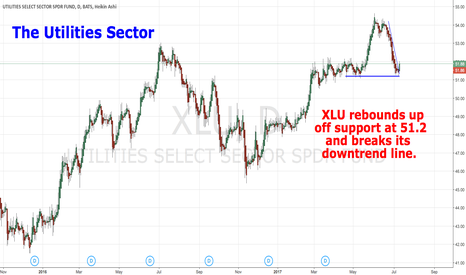 XLU: The Utilities Sector