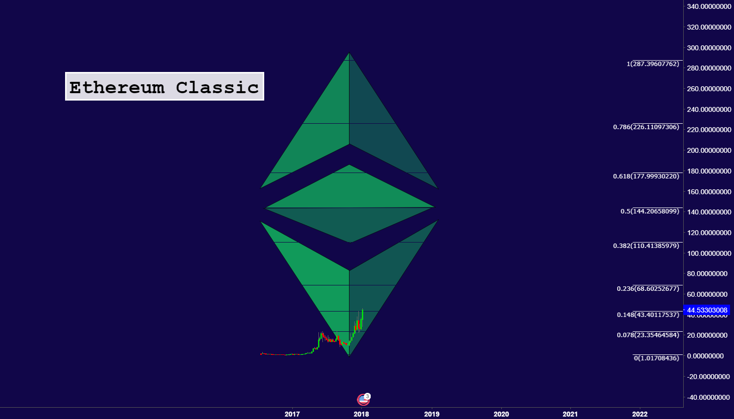Ethereum Classic The Sleeping King Part II