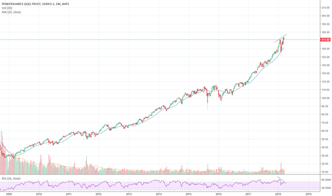 QQQ: Another divergence
