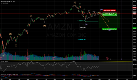 AMZN: Amazon short term correction