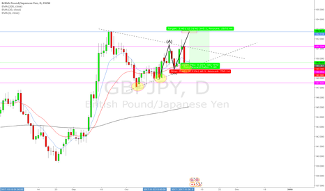 GBPJPY: GBPJPY Weekly Outlook 0th November 2017