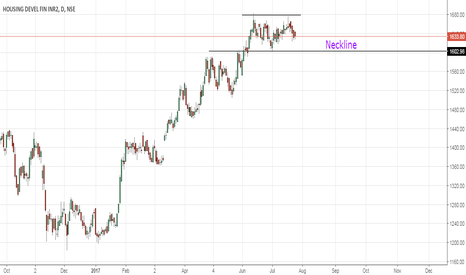 HDFC: HDFC Double top
