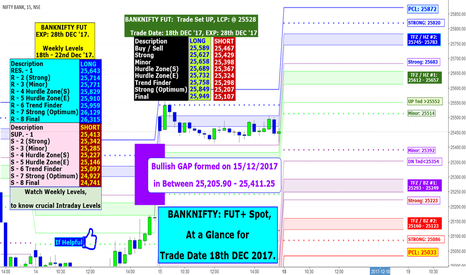 BANKNIFTY: BANKNIFTY: FUT+ Spot, At a Glance for Trade Date 18th DEC 2017.