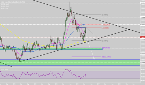 GBPNZD: GBPNZD shorts in play