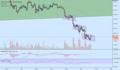 BTCUSD: keep shorting