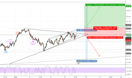 AUDJPY: AUDJPY 1H CHART, HARD DECISION, NEEDS WAITING AND CONFIRMATION