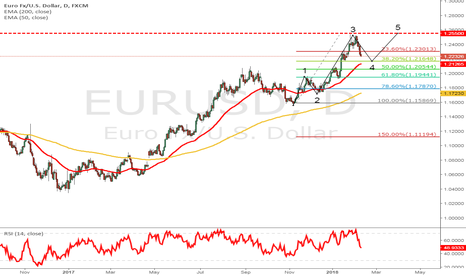 EURUSD: Breaking down the Euro 5th Impulsive wave