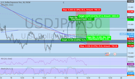 USDJPY: Now I'm buying again