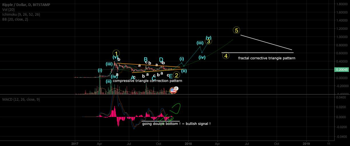 XRPUSD target 1.05$ (more than 500% profit). Heres how !