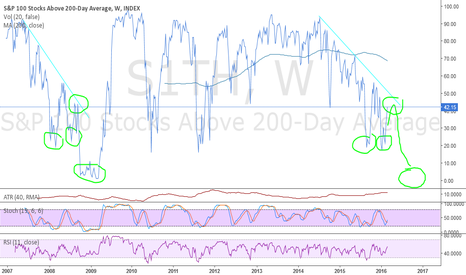 S1TH: SPX Big Bad bear is coming for you