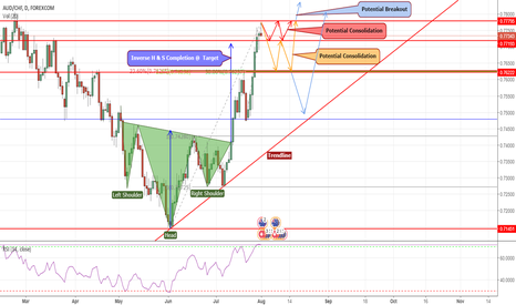 AUDCHF: DECISIONS-WHERE TO NEXT FOR AUD/CHF? CONTRIBUTIONS APPRECIATED!
