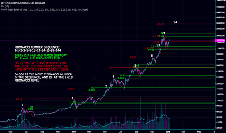 (BTCUSD+BTCUSD+BTCUSD)/3: THE CASE FOR $34000 BITCOIN