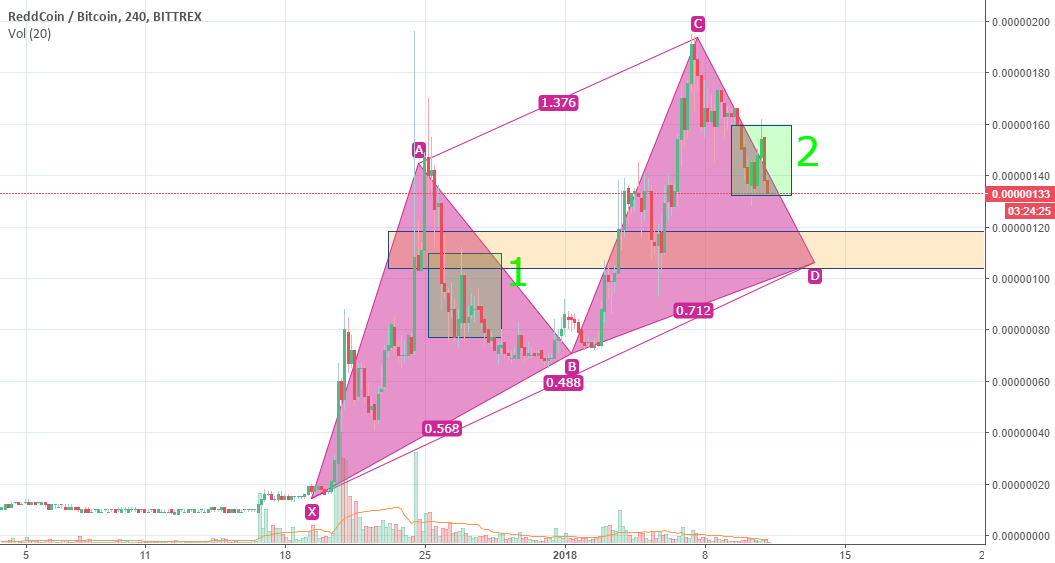 RDDBTC - Great Potential Buy From Lower PT.2