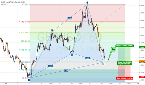 GBPUSD: GBPUSD 1H - It is happening now - CYPHER PATTERN