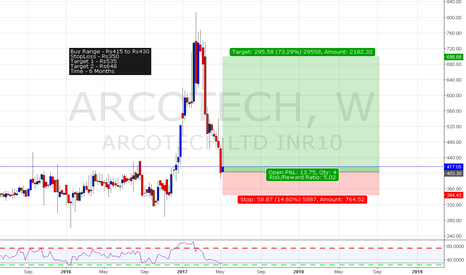 ARCOTECH: Arcotech Long Setup