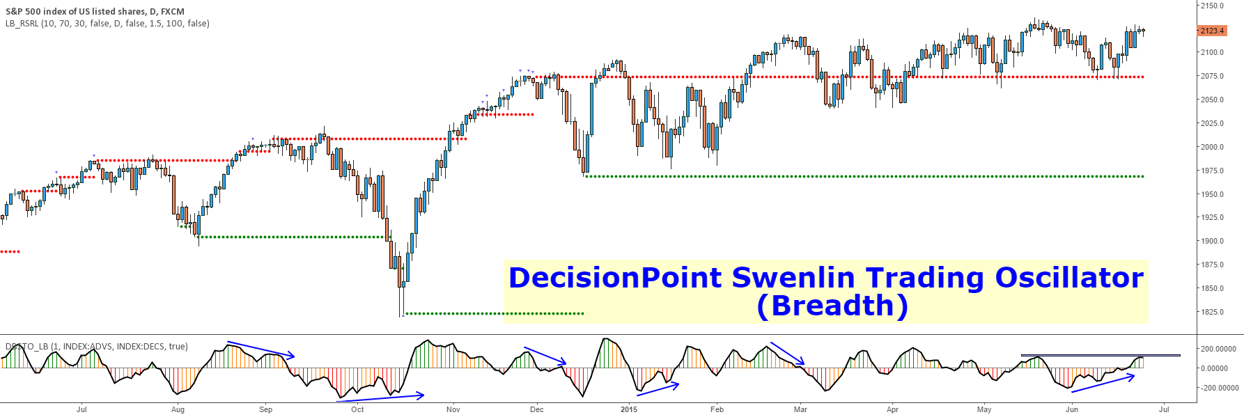 DecisionPoint Breadth Swenlin Trading Oscillator [LazyBear]