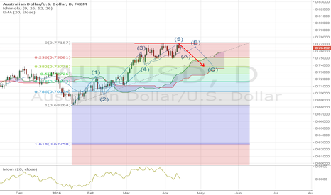 AUDUSD: AUDUSD appears BEARISH and could go down from here..