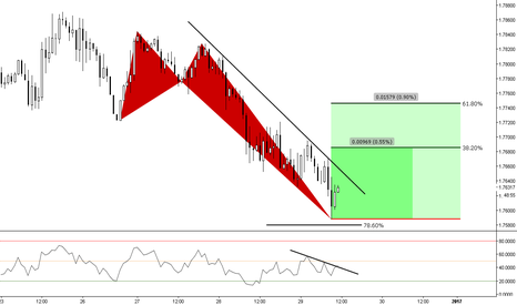 """GBPNZD: (1h) Bullish Butterfly @ the """"end of structure"""" ?"""