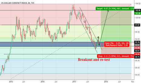 DXY: breakout and re-test