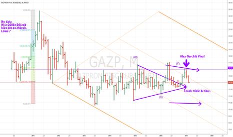 GAZP: GAZP 133-140 April to August=80 & 40 Target.