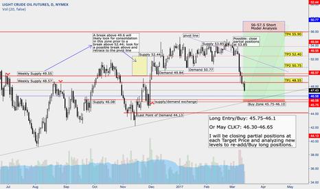 CL1!: Oil - Demand