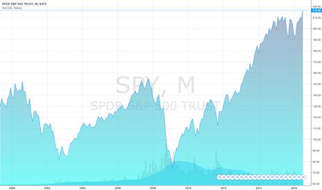SPY: Rogers Communications Inc. Stock