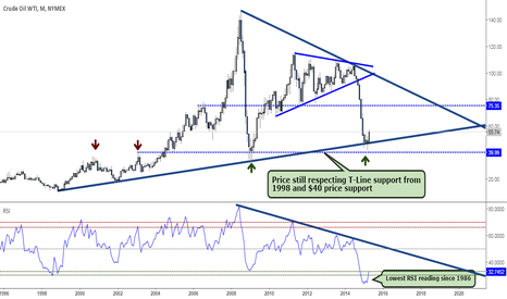CL1!: Crude WTI still respecting Long Term Support