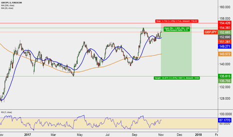 GBPJPY: Wait for D T short opportunity