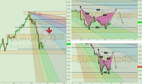 EURGBP: Aguardando a conclusão do Bearish Bat.
