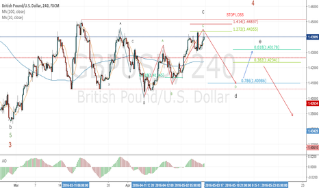 GBPUSD: GBPUSD SHORT OPPOTUNITY IN TRIANGLE CYPHER PATTERN