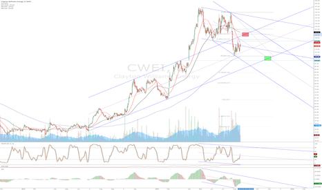 CWEI: CWEI - uptrend is broken.
