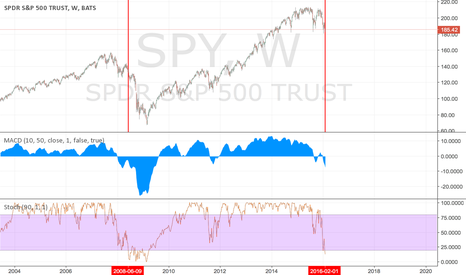 SPY: Interesting Weekly stoch 90