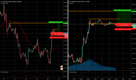 USDCAD: 3 - 1 risk reward possiblity on the USDCAD