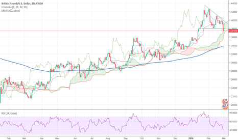 GBPUSD: GBPUSD started its major phase of correction
