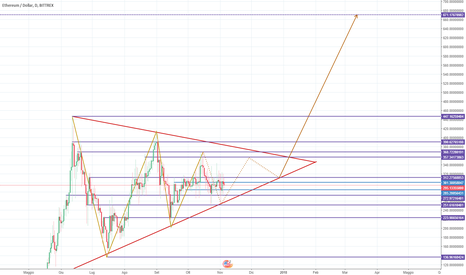 ETHUSD: ETH/USD conclusione Triangolo con possibile breakout rialzista