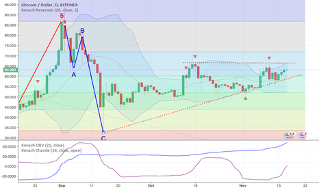 LTCUSD: Massive Bull Wedge Forming in Litecoin