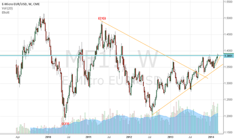 MF1!: Euro's attack on long term resistance should falter