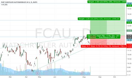 FCAU: FCAU pullback