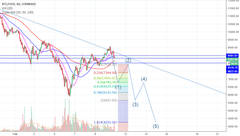 Grand Final Fall of BTC | target 4k-4.6k | 4-10 days