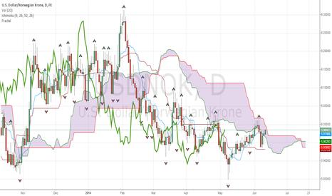 USDNOK: Bullish trend for USDNOK
