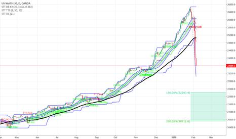 US30USD: The Dow Jones Industrial Average Plunge