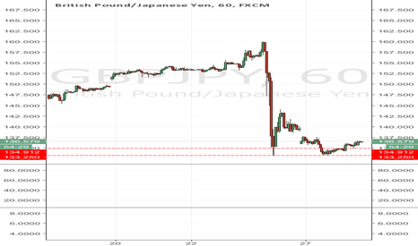 GBPJPY: Opportunity to buy, Dont miss!!!