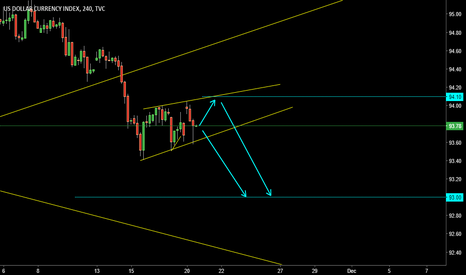 DXY: RISING WEDGE ( A T )