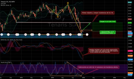 TS: Tenaris and price evolution