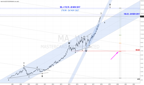 MA: CROW Code Eyes 170/172 Bearish Entrenchment