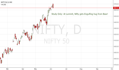 NIFTY: Study Only: At the summit, Nifty gets a Engulfing hug from Bear!