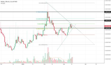 NBTBTC: Nubits $NBT looking poised for a Breakout.