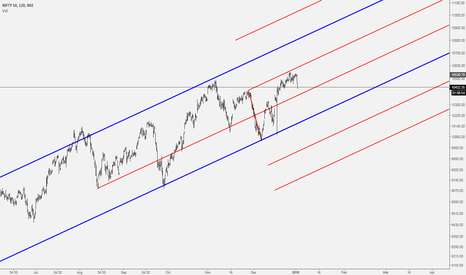 NIFTY: Nifty 50 Pitchfork..Support & Resistance