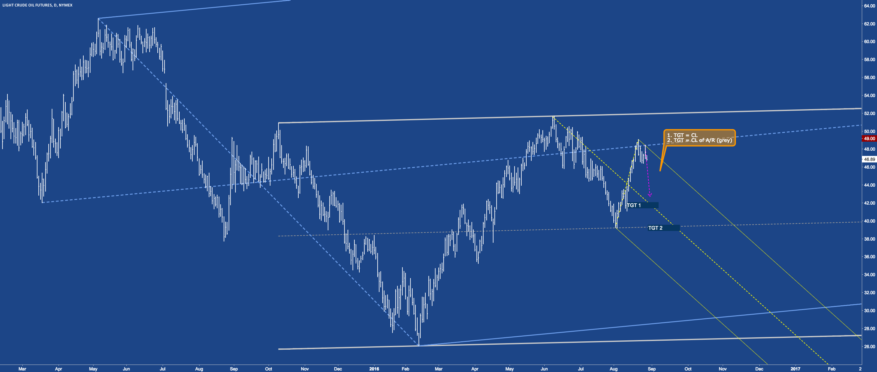 CL - Crude Oil on it's way to south